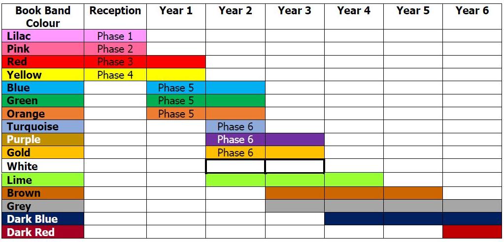 reading levels chart uk: Reading levels chart uk printable reading level correlation