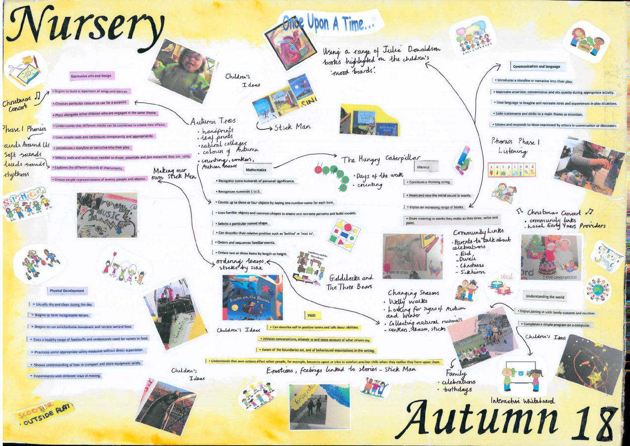 Nursery Curriculum Maps