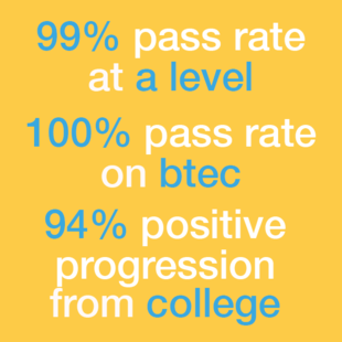 This image shows the College's success facts. Click here for more College facts.