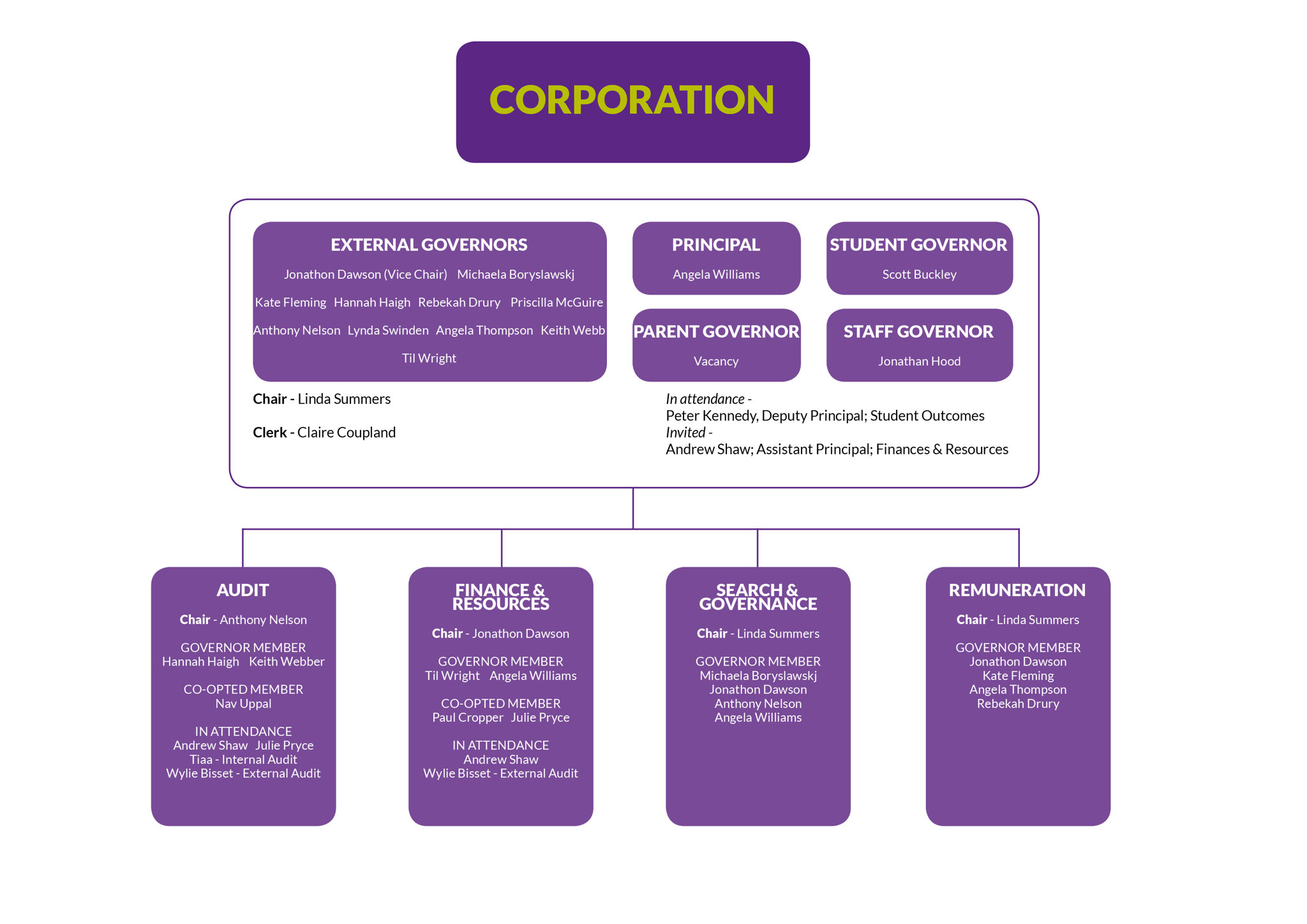 Image of Corporation Structure