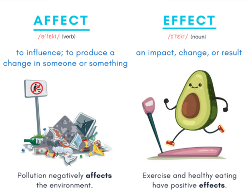 Affect vs. Effect | Shadwell Primary School