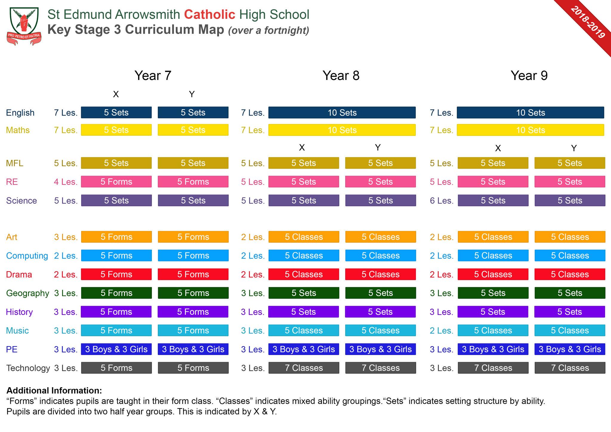 Map Of Uk Key Stage 1.Key Stage 3 Curriculum Map St Edmund Arrowsmith Catholic High School