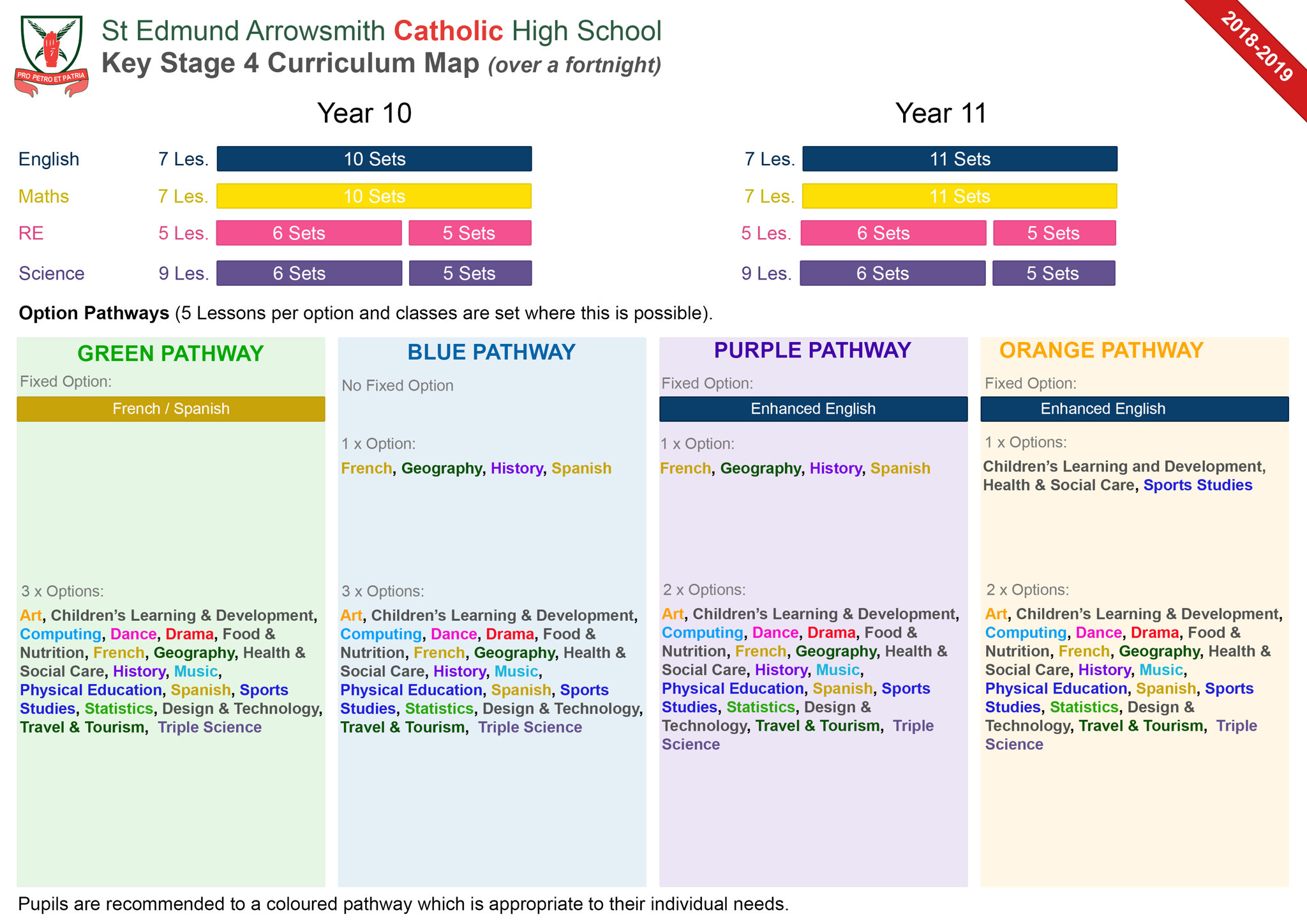 Key Stage 4 Curriculum Map St Edmund Arrowsmith Catholic High School - Us-history-curriculum-map